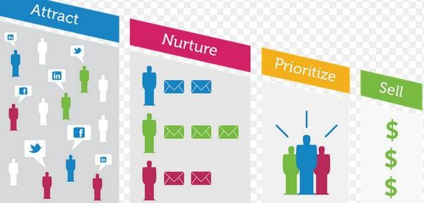 Lead Management and Lead Nurturing